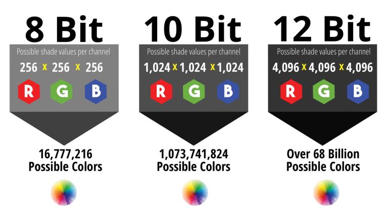 Entendiendo Bit-depth y Color Rendition para Video
