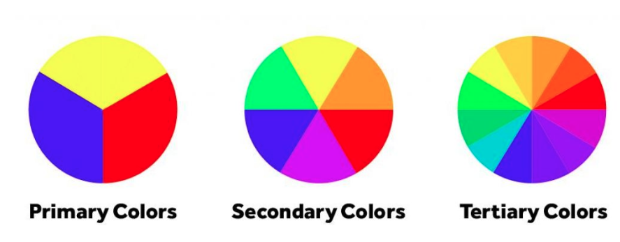 Fundamentos de la teoría del color para los creadores de video.